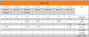 جدول مقایسه لترن